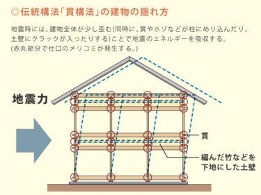 木造軸組み工法 ~伝統構法と在来工法~